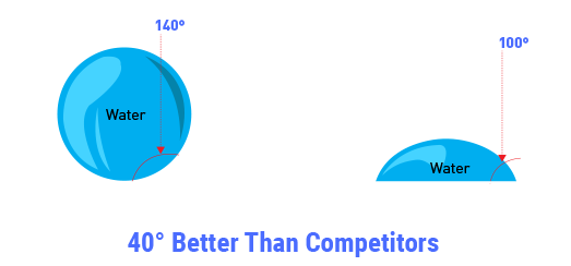 PPF Film Malaysia | 40 Better Than Competitors