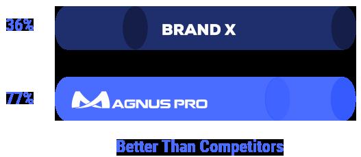 Magnus Pro PPF 77% Better Than Competitors