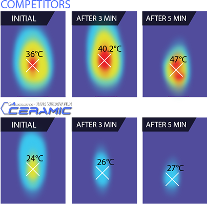 Car Window Tint Comparison With Competitor