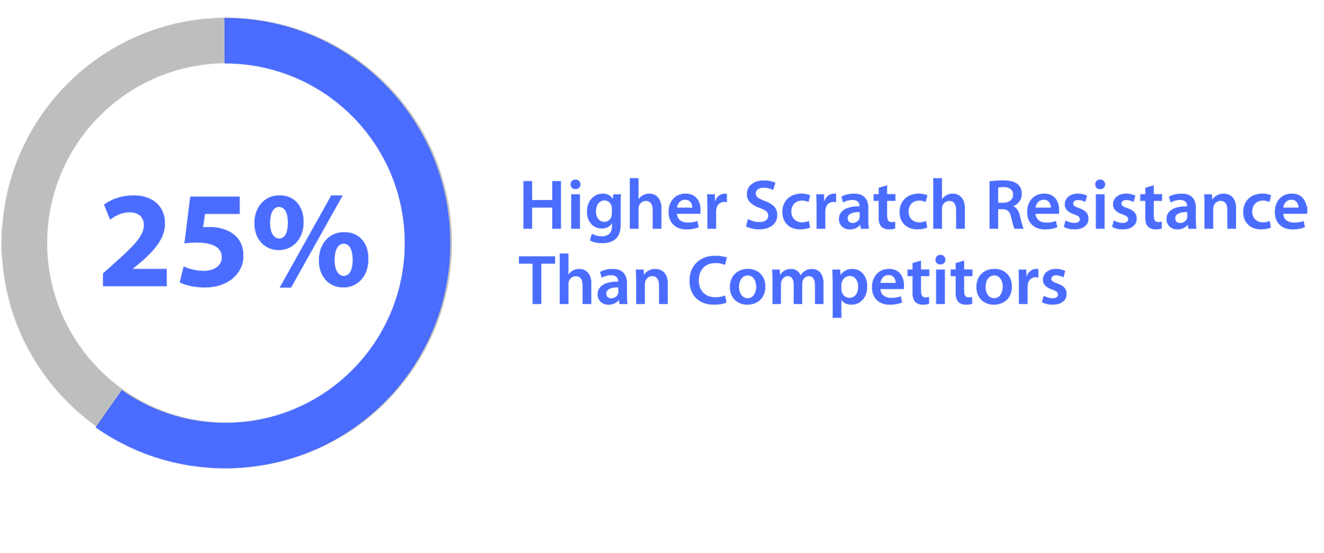 25% Higher Scratch Resistance Than Competitors
